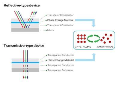 Bodle Technologies phase-change display mechanism